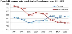 Figure 1 Firearm and Motor Vehicle Deaths