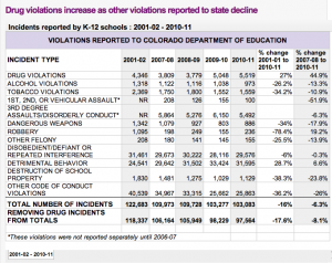 Chart: Drug violations increase as other violations reported to state decline