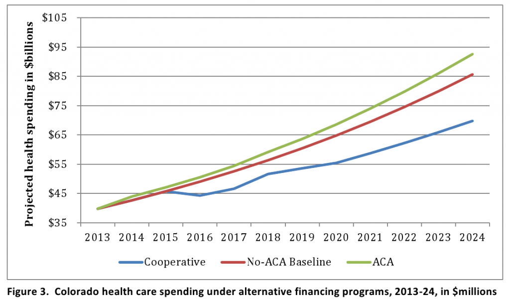 Projected health spending in Colorado. Source: Economic analysis of the Colorado Health Care Cooperative. (Click on image to enlarge.)